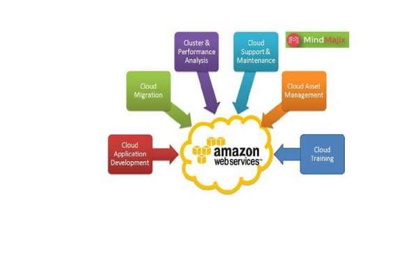 Learn And Live Amazon Web Services
