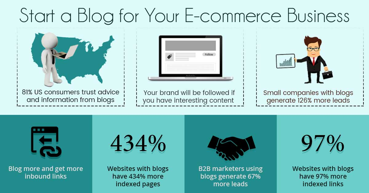 This is Why your E-Commerce Web Store Requires a Blog! | SynLogics E-commerce Web Development Blog