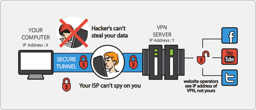 How to protect your virtual privacy – Steve Rogers