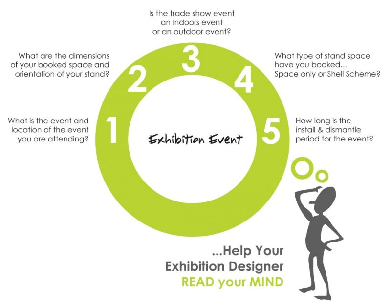 How to prepare a Design Brief for your Exhibition Stand Designers - Exhibition Stand Design, Exhibition Stand Builders Designers UK Europe