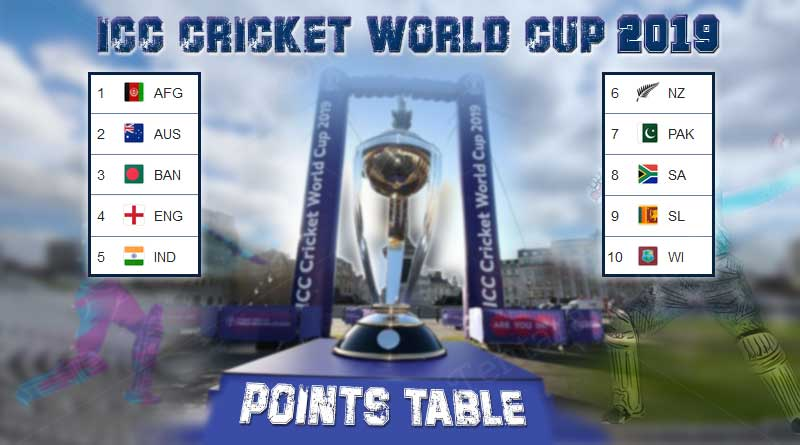 ICC Cricket World Cup 2019 Points Table | World cup records