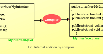 Interface in Java | Extending & Implementing Interface | Scientech Easy