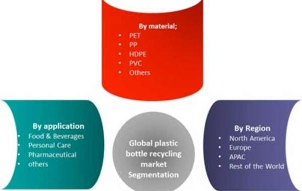 Plastic Bottle Recycling Market Size, Top Players, Opportunities, Sales, Revenue And Regional Forecast To 2022