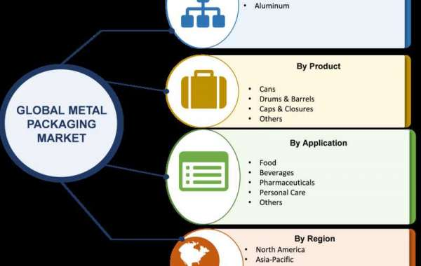 Metal Packaging Market Is Estimated To Grow At A CAGR Of 3.29% During Estimated Period 2022