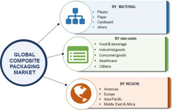 Composite Packaging Market Competitive Dynamics, Size and Global Outlook till forecast 2023