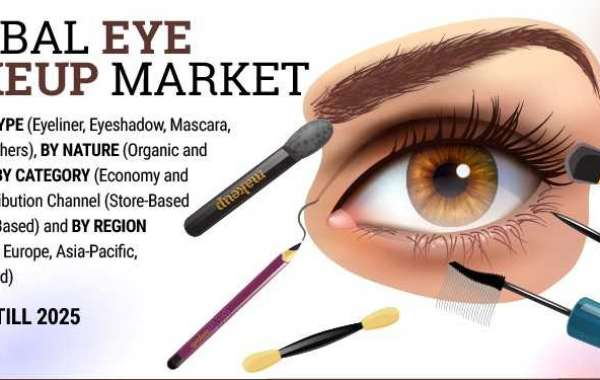 Eye Makeup Market Scope, Demands and Supply 2019-2025