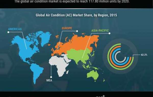 Air Condition (AC) Market Research Report with Growth, Latest Trends & Forecasts till 2027