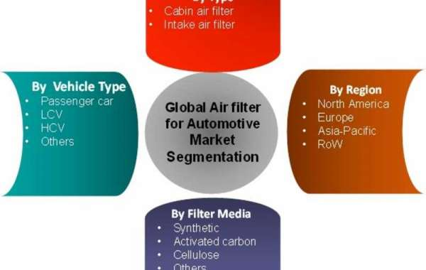 Air Filter For Automotive Market Size, Share, Growth, Trends, Analysis, Future Scope, Forecast To 2022