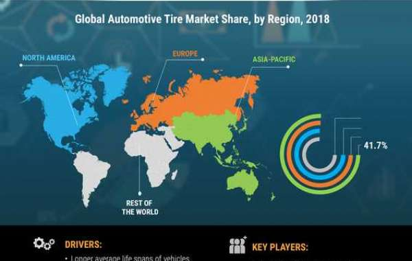 Automotive Tire Market is projected to expand its worth to USD 262.72 billion by forecast 2023