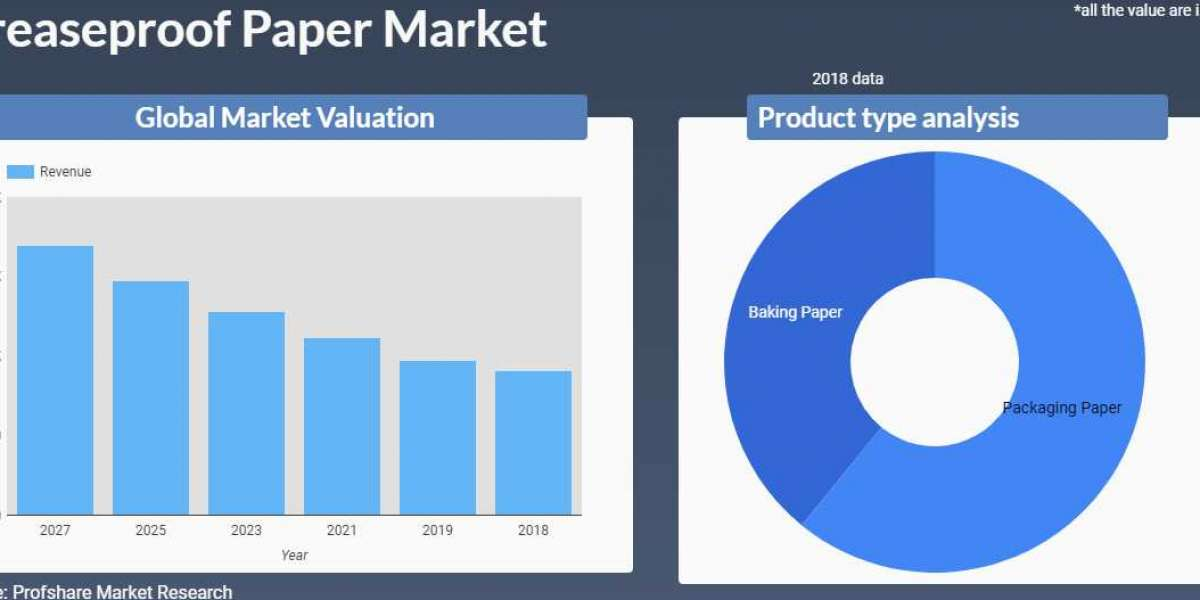 Greaseproof Paper Market is dominated by Packaging Paper sell with revenue around USD 450 million in 2018