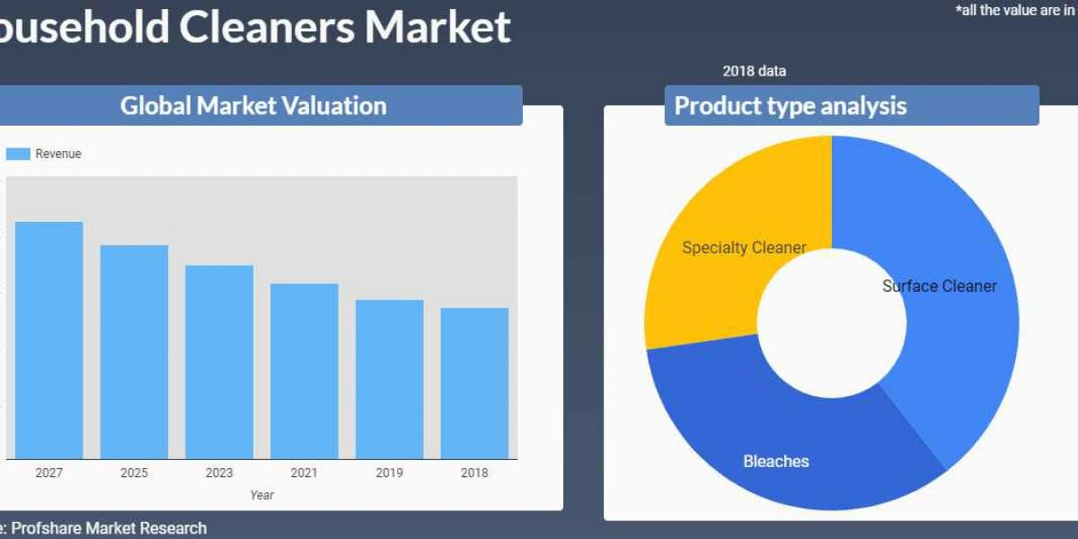 Surface cleaner segment constitutes around 46 % of Household Cleaners Market revenue