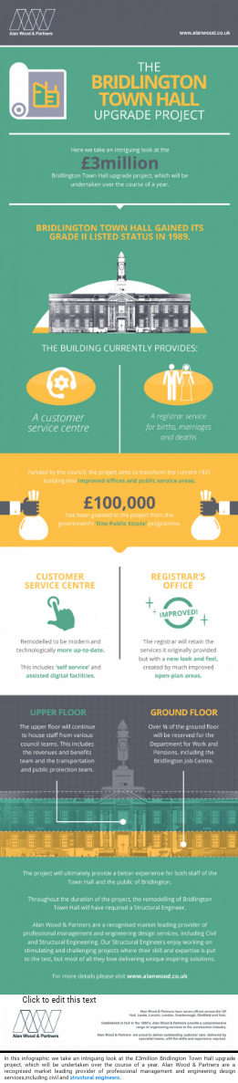 The Bridlington Town Hall Upgrade Project - by Alan Wood [Infographic]