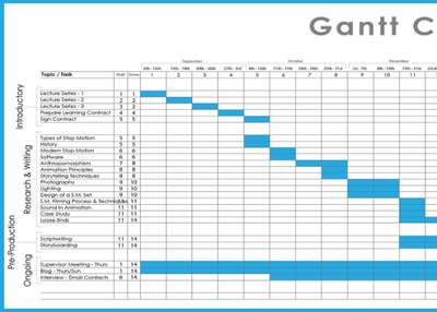 The Uses of Free Gantt Chart Template for Excel