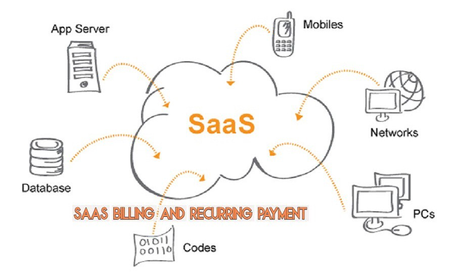 SaaS Billing and Recurring Payment Management Systems