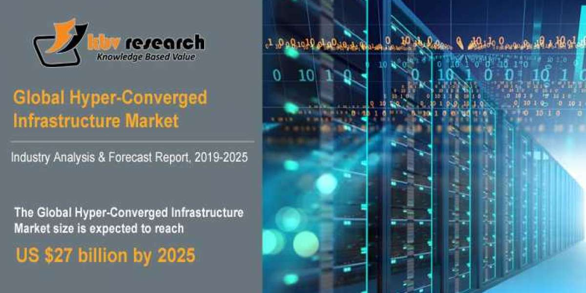 Hyper-Converged Infrastructure Market: Industry-Wide Trends and Applications