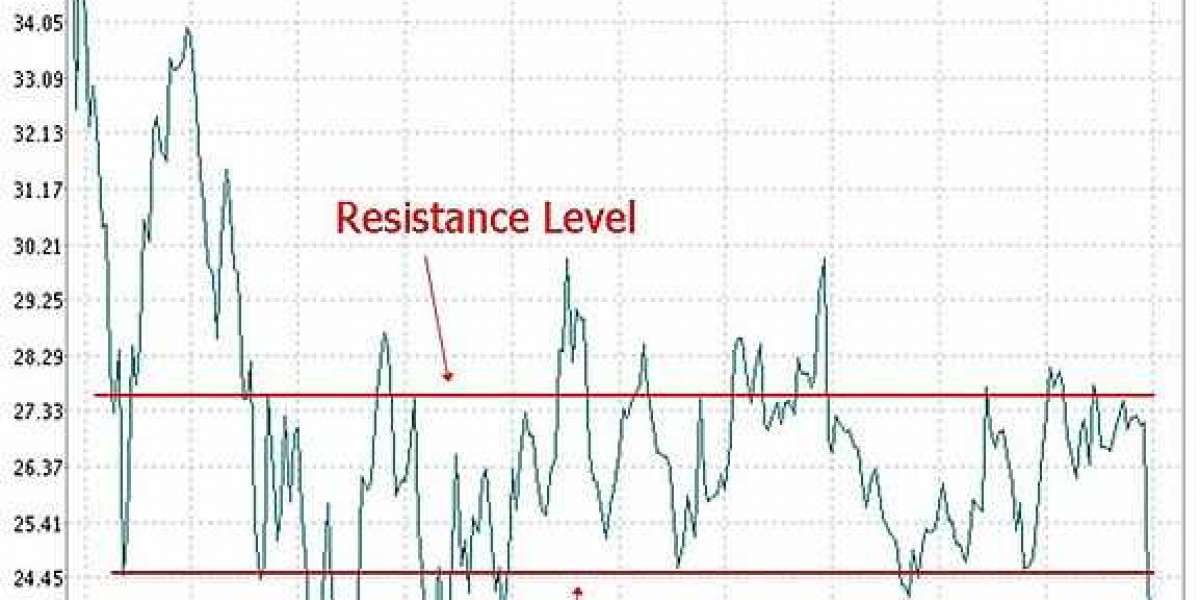 Support and Resistance in Trading