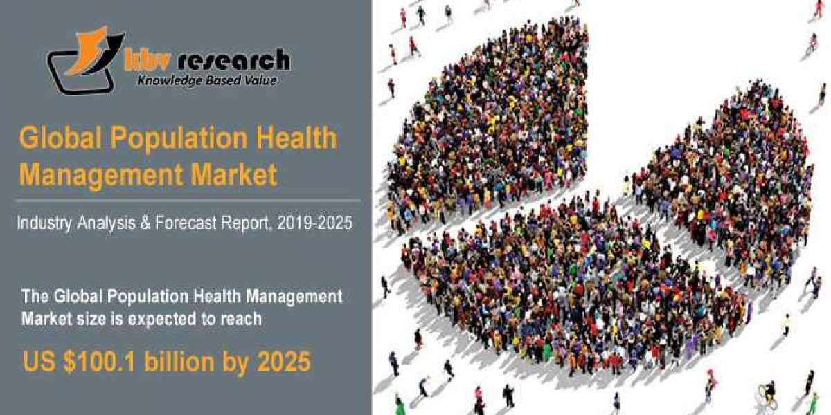 Penetration of Artificial Intelligence in Population Health Management