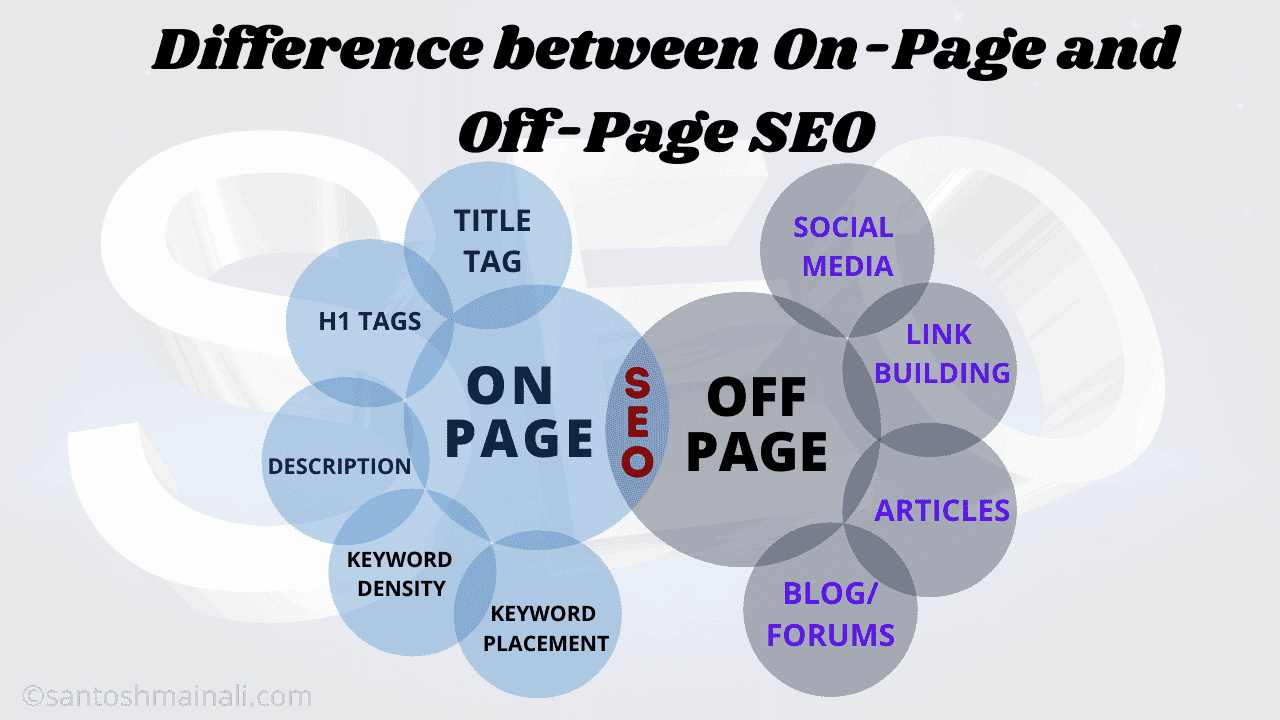 Difference between On-Page SEO and Off-Page SEO ~ Santosh Mainali | Information is Our Goals