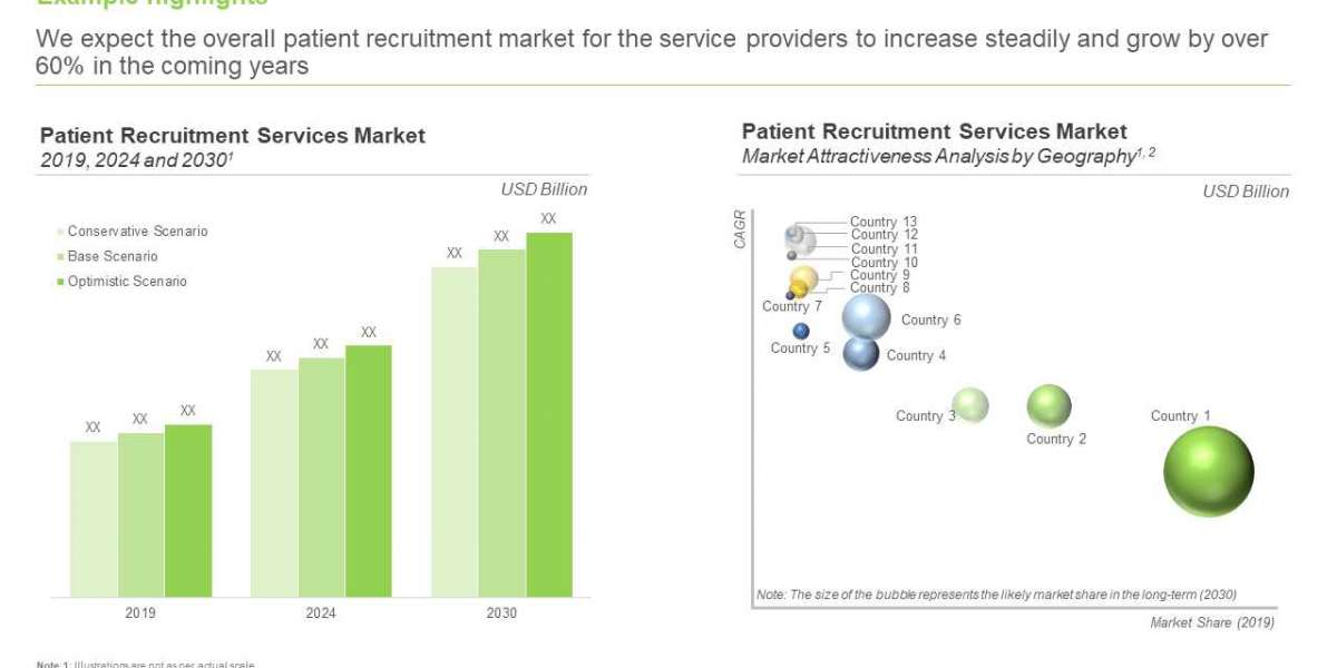 Patient Recruitment and Retention Services Market is estimated to be worth USD 5.3 billion in 2030