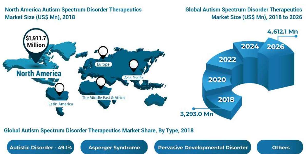 Autism Spectrum Disorder Therapeutics Market Worldwide Growth, Demand, Share, Analysis and Research Report by 2026