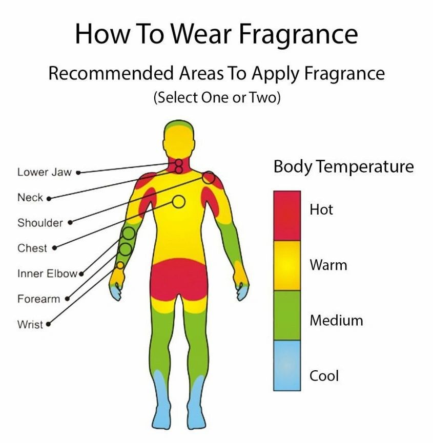 How to wear perfume and mistakes to avoid