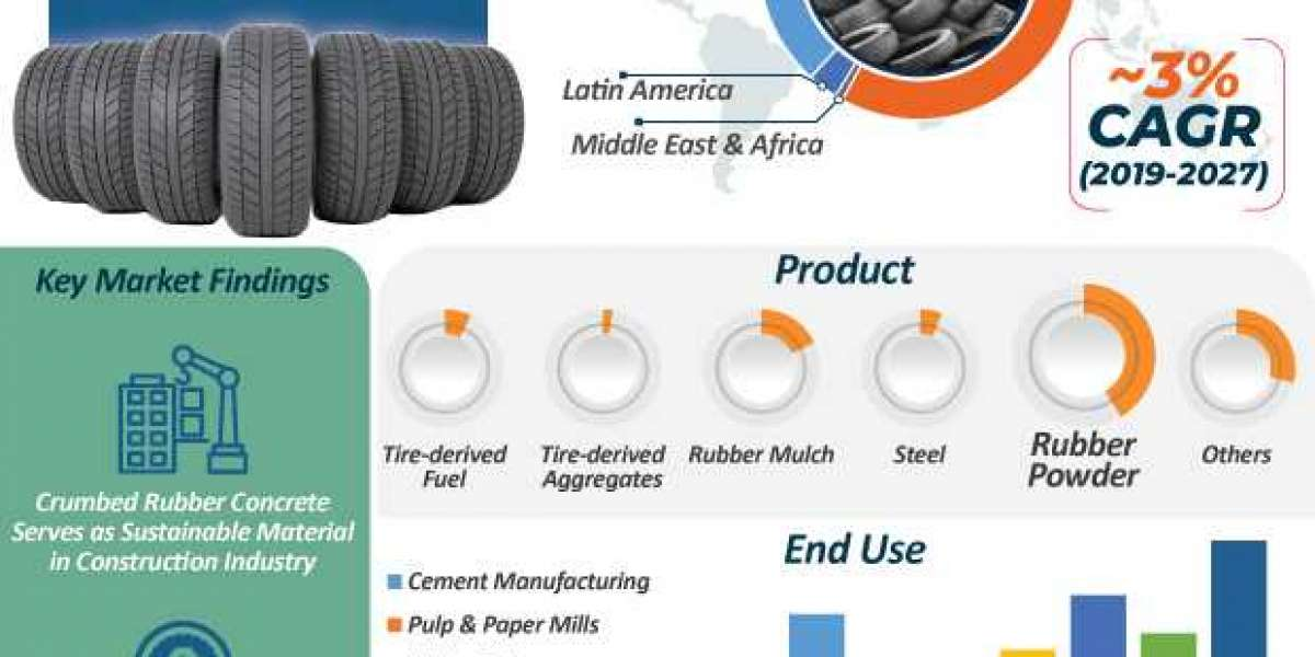 Tire Recycling Downstream Products Market to reach US$ 6 Bn by 2027