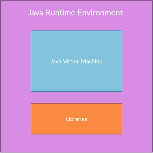 What is Java Runtime Environment?