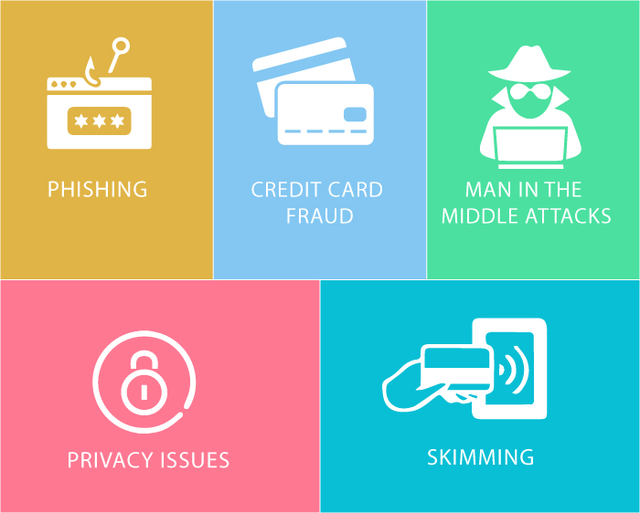 Data Security in Omni Channel Retailing Solution