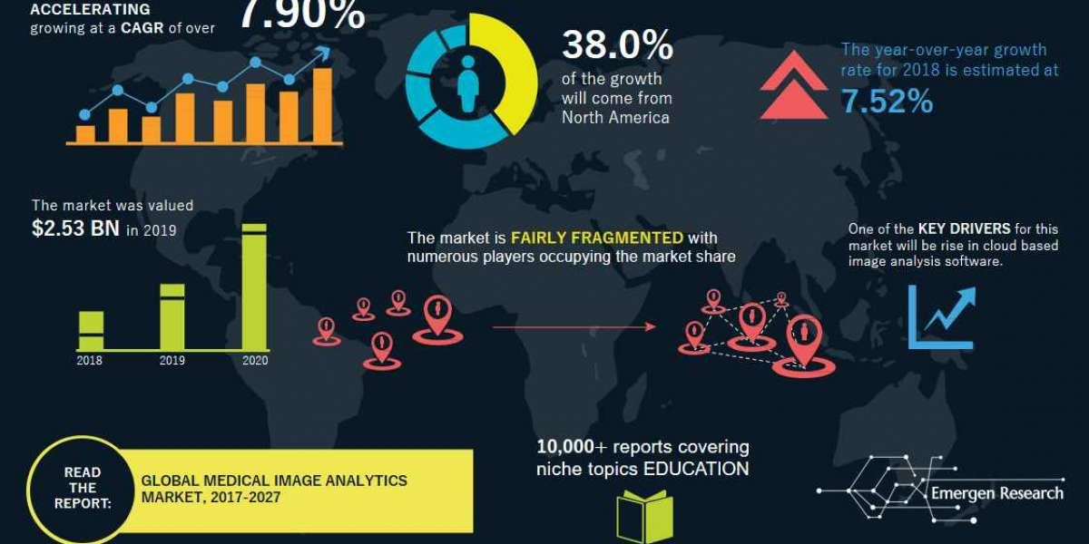 Advanced Research Report to Medical Image Analytics Market 2020 -2027 with Top Key Players Agfa-Gevaert Corporation, Tos
