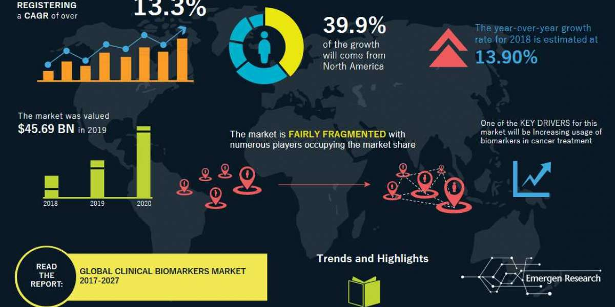 Clinical Biomarkers Market analysis and in-depth analysis of the world market 2020-2027 steering columns | Johnson &