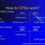 Cfdtrader app Profile Picture