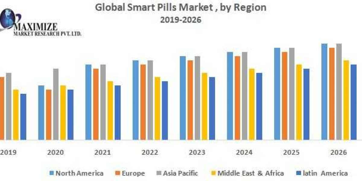 Global Smart Pills Market – Industry Analysis and Forecast (2019-2026)