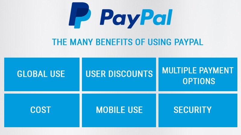 What all you need to know about PayPal goods and services?