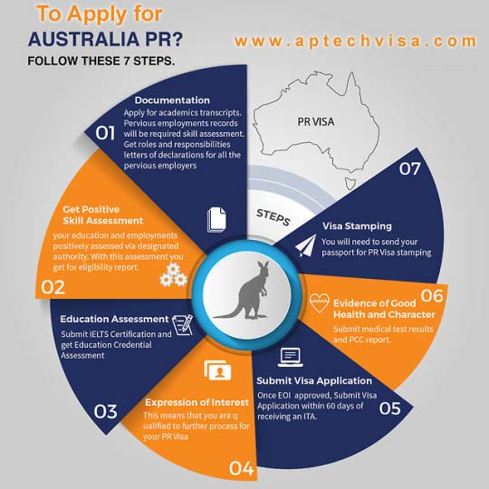 Australia PR Visa Process Requirements, Eligibility and Fees