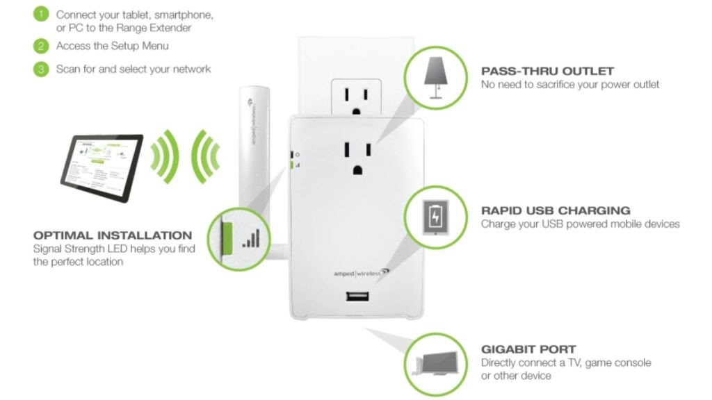 Guidelines for Amped wireless Setup