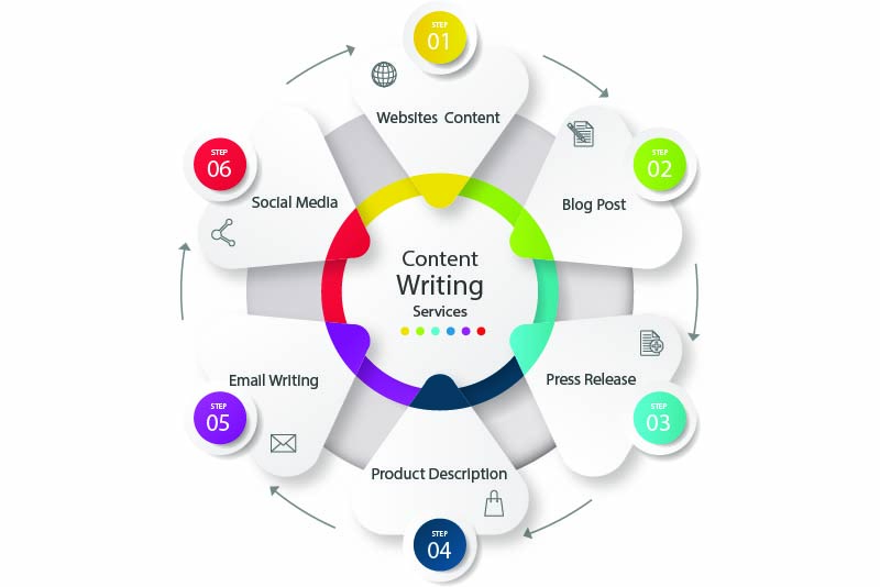 Content Writing - Xtreme Programmers
