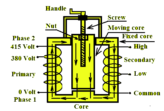 Welding Transformer Works on Principle that Weld is Actually.