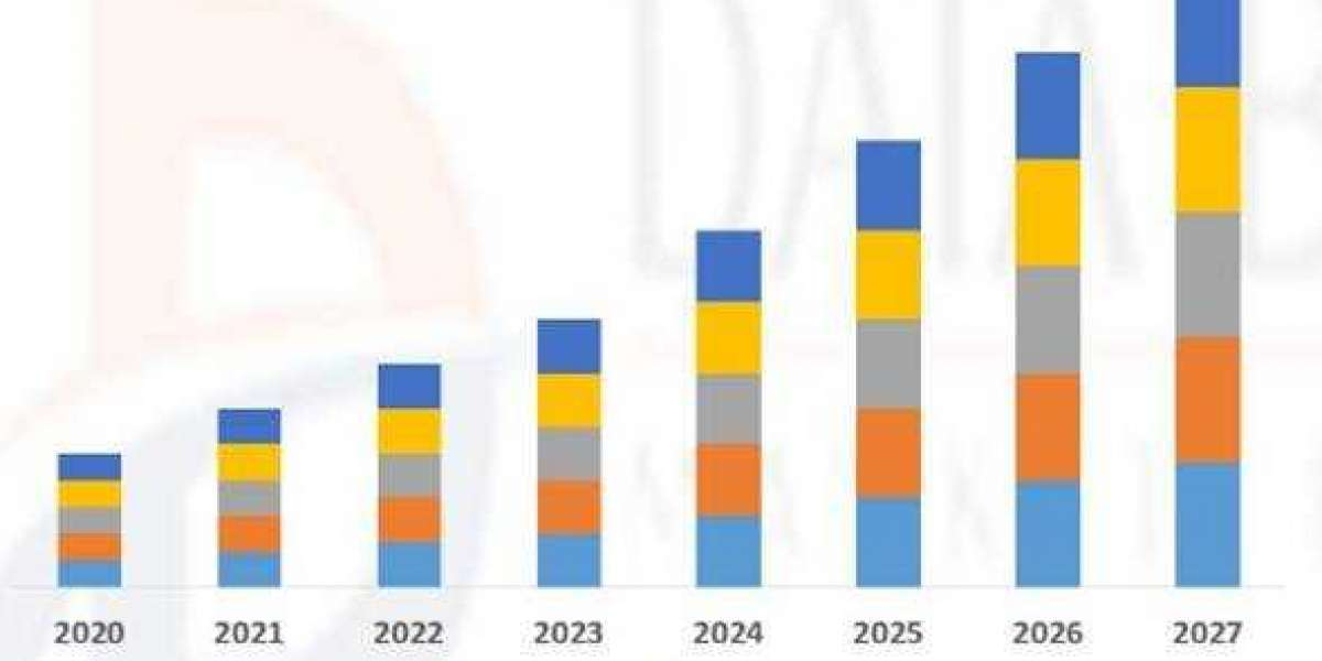 Ceramic Textile Market is ready to witness value of USD 232.97 million with CAGR of 10.0% by 2027