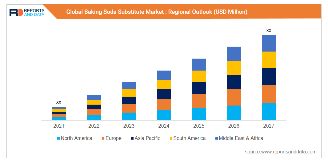 Industry Analysis Of Baking Soda Substitute Market - Reports And Data