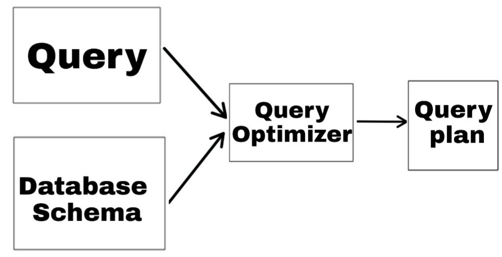 Query Optimization in hindi - computers in hindi