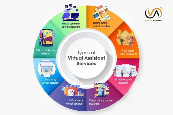 The Ultimate List of Virtual Assistant Services