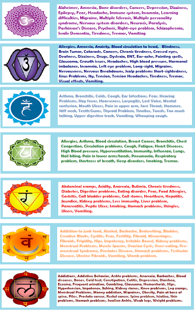 DISEASES AND ASSOCIATED CHAKRAS