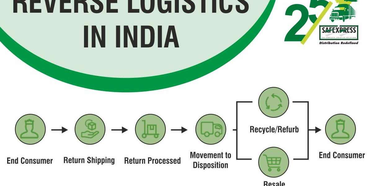 Benefits of using reverse logistics services in India